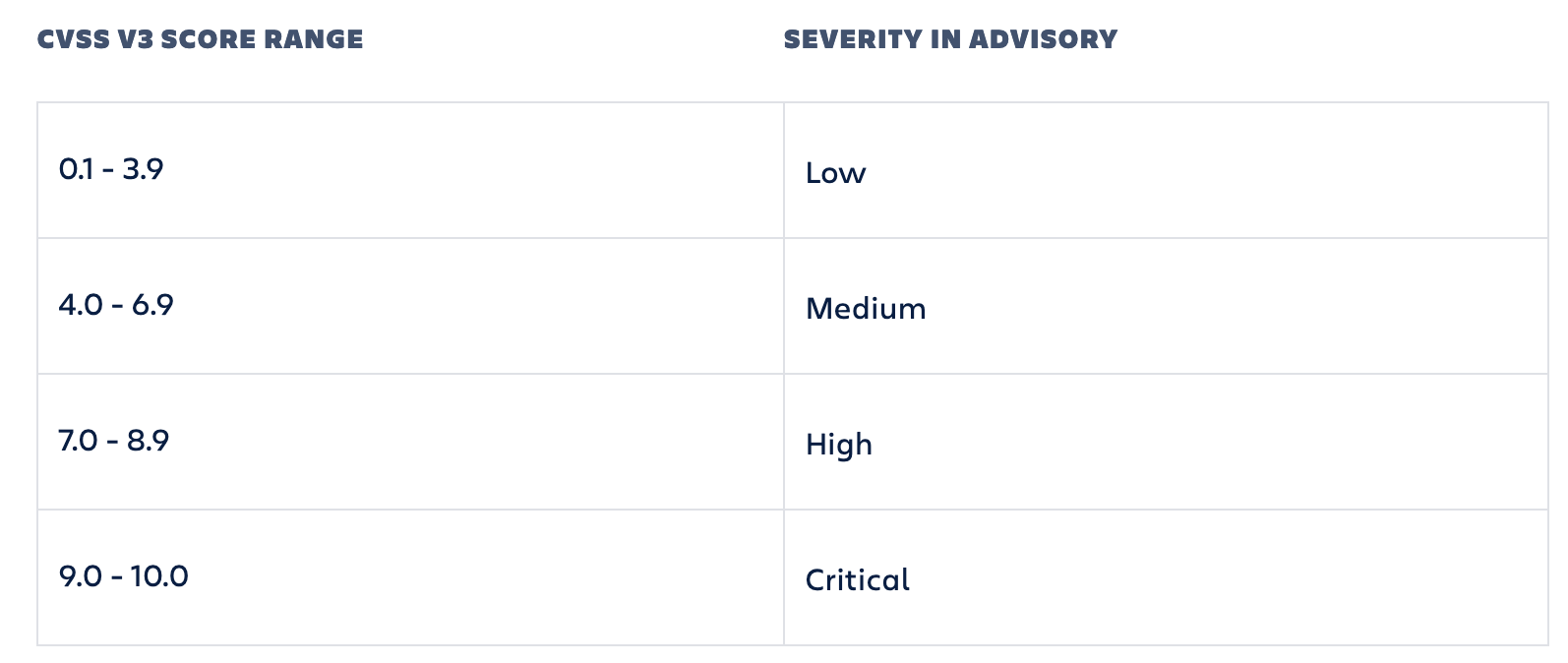Atlassian_severity_rating_system