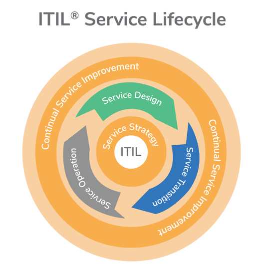 ITIL3-service-lifecycle