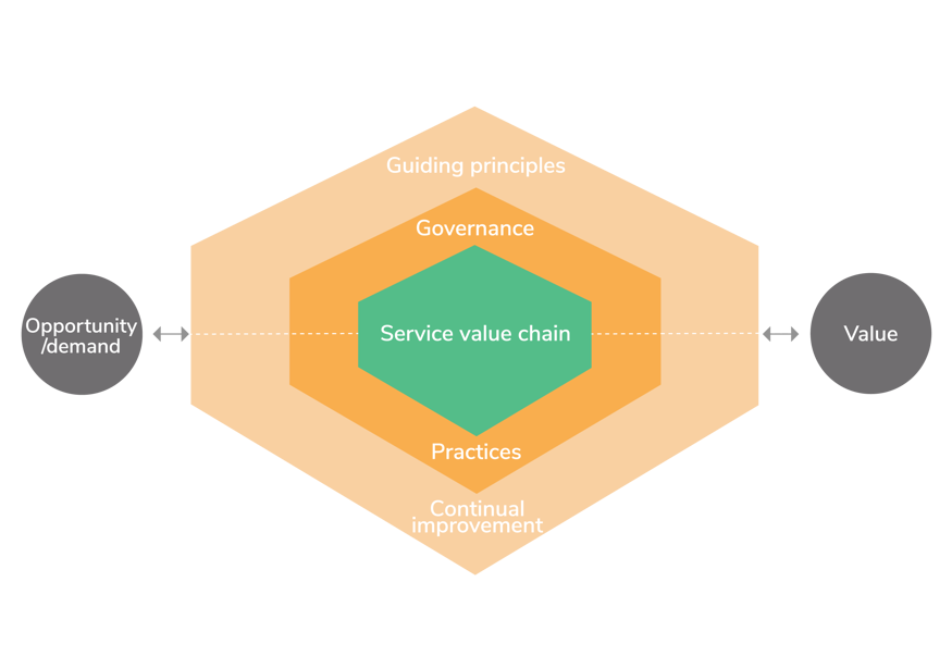 ITIL4-service-value-chain