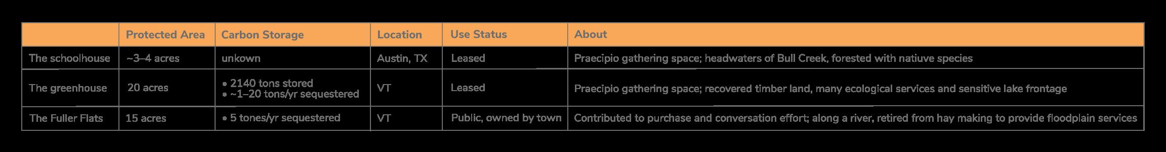 Praecipios green path-table