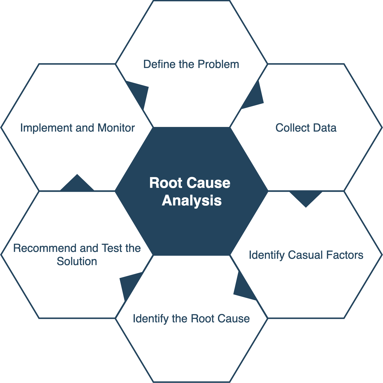 Root Cause Analysis Blog Post