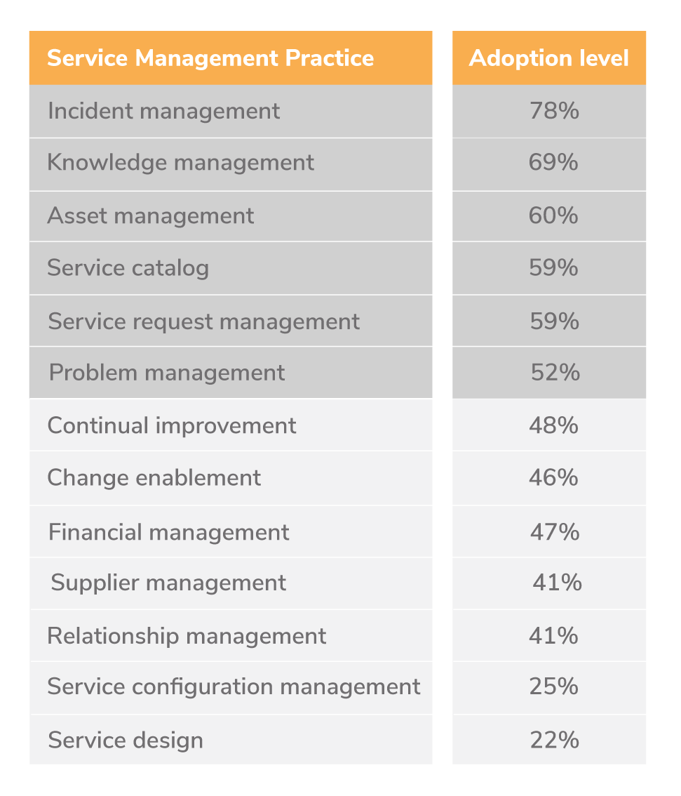 Service Management Practice Adoption