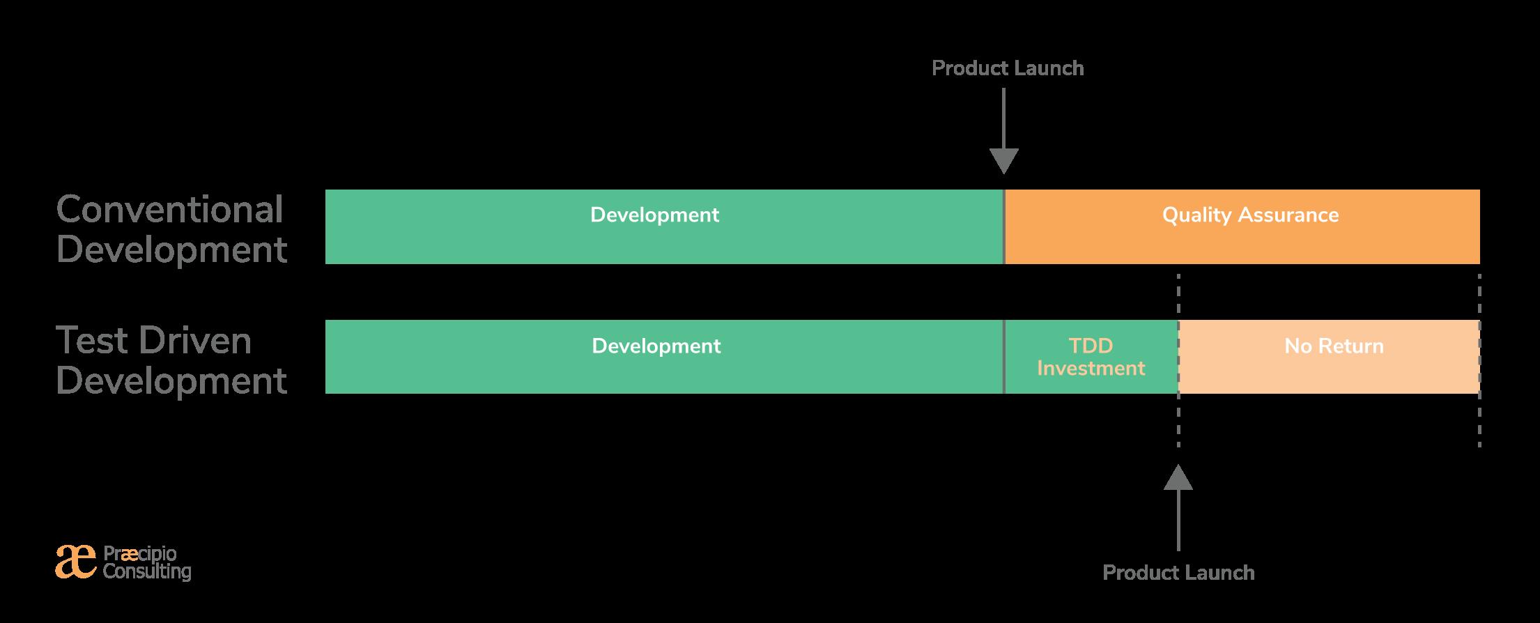 Test Driven Development-1