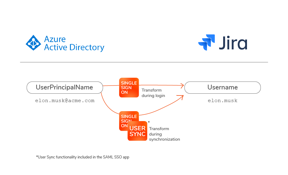 Username transformation with User Sync