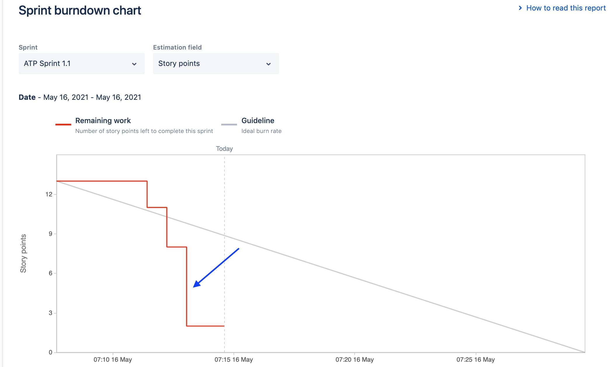opportunity-for-alignment-burndown-chart