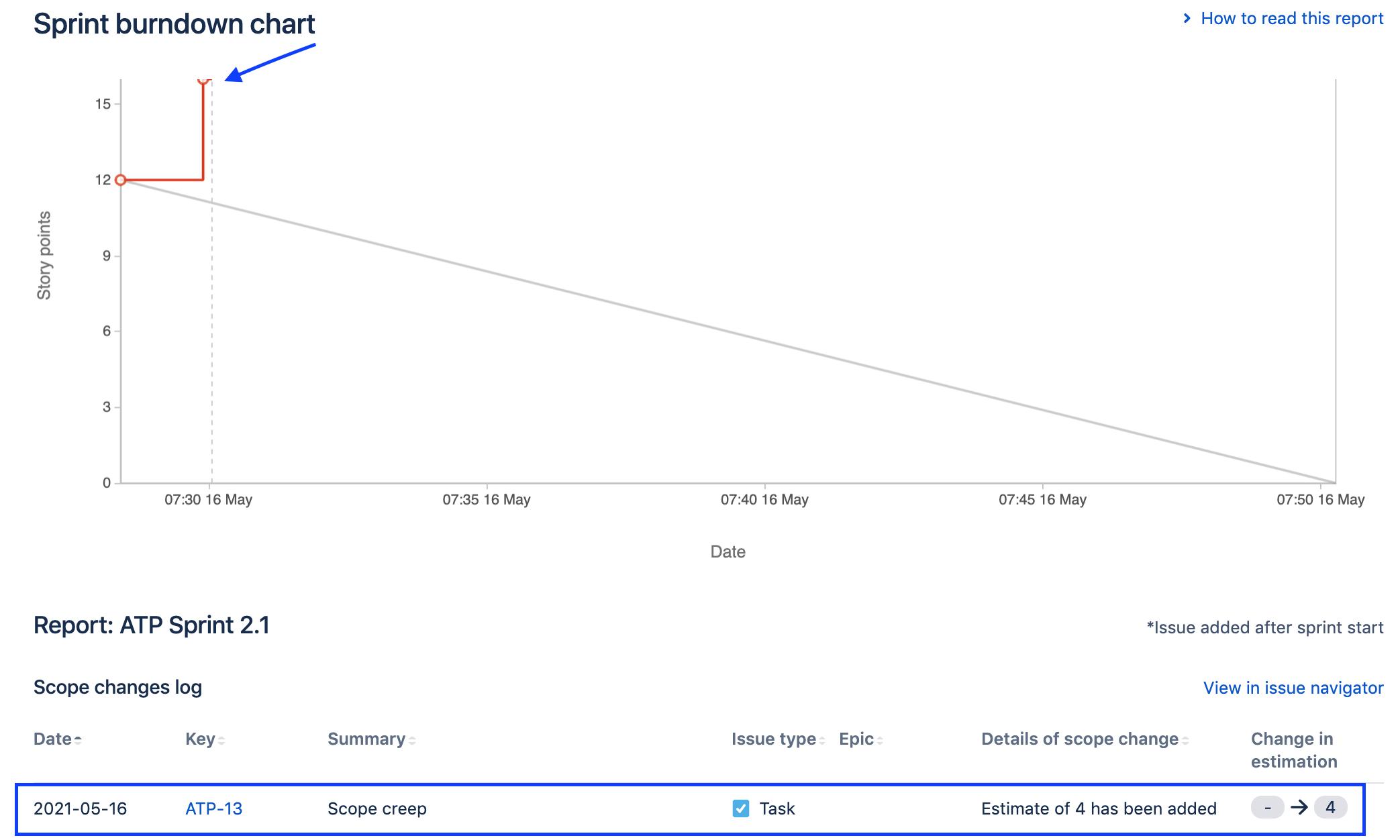 scope-creep-burndown-chart